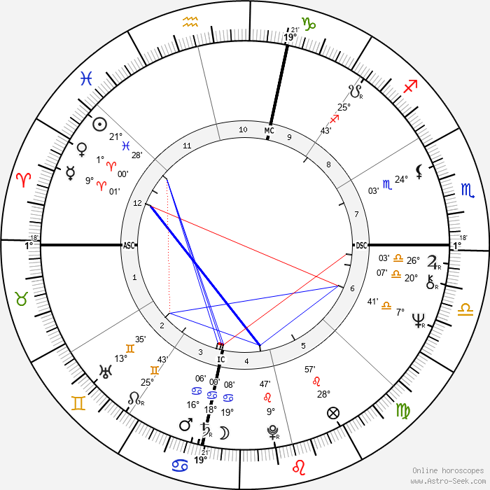 Liza Minnelli - Birth horoscope chart