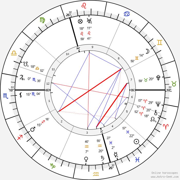 Lizzy Ansingh - Birth horoscope chart