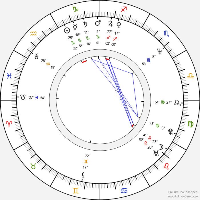 Ljubomir Kerekeš - Birth horoscope chart