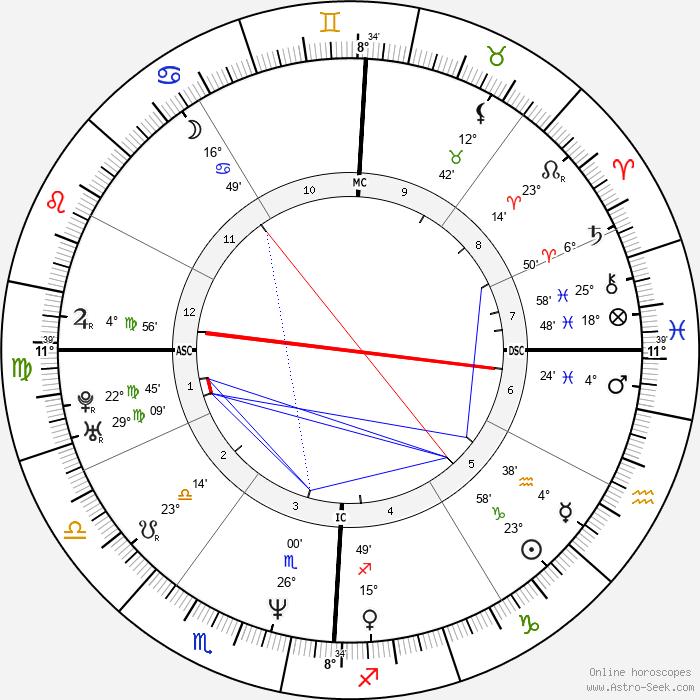 LL Cool J - Birth horoscope chart