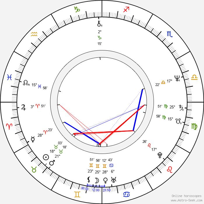 Lloyd Batts - Birth horoscope chart