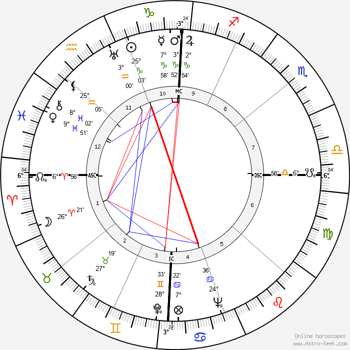 Lloyd Bridges - Birth horoscope chart