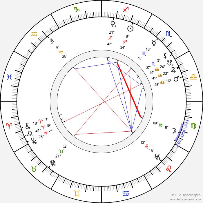Lloyd Ingraham - Birth horoscope chart