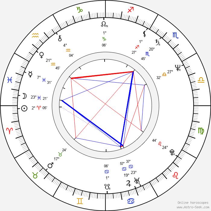 Lloyd Jones - Birth horoscope chart