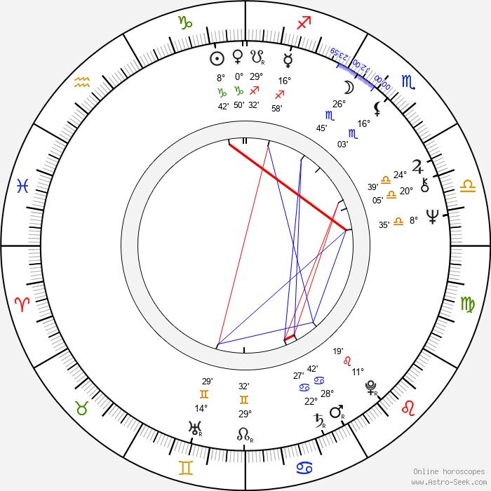 Lloyd Kaufman - Birth horoscope chart
