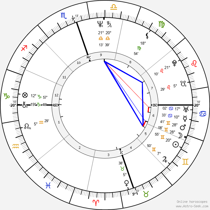 Lloyd O'Callaghan - Birth horoscope chart
