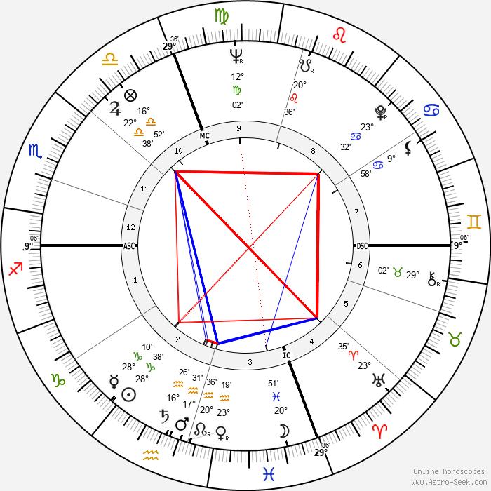 Lloyd Robertson - Birth horoscope chart