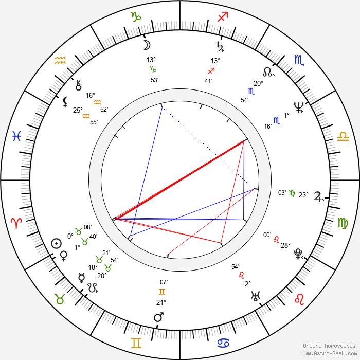 Lluís Homar - Birth horoscope chart