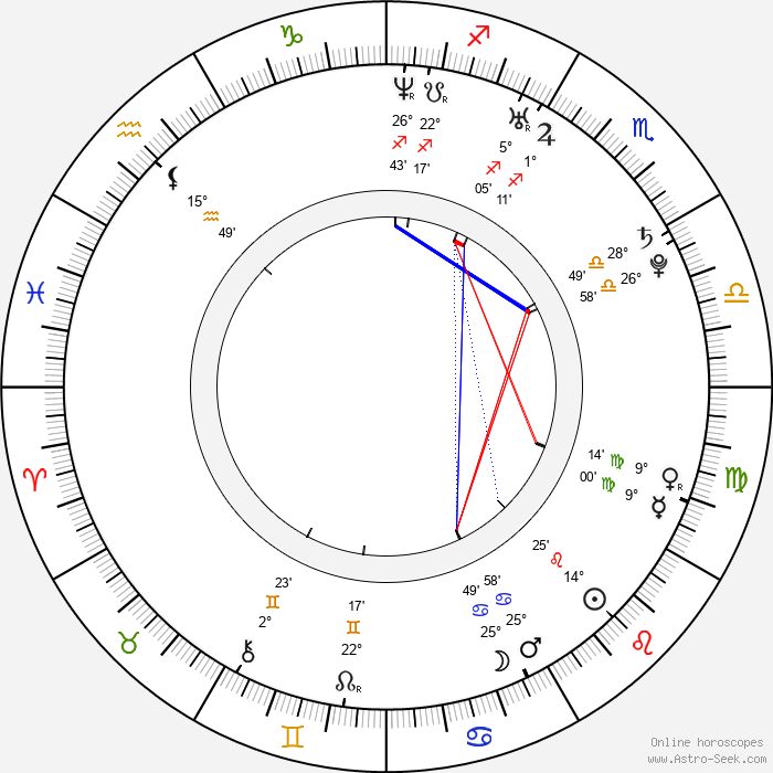 Loan Laure - Birth horoscope chart