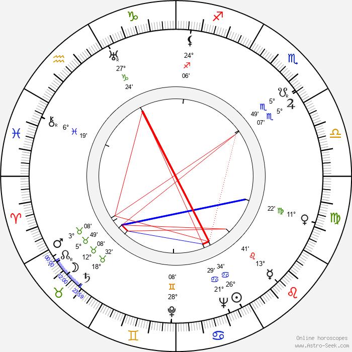 Loda Halama - Birth horoscope chart