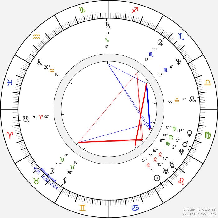 Logan Douglas Smith - Birth horoscope chart