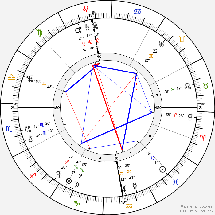 Loïc Caradec - Birth horoscope chart