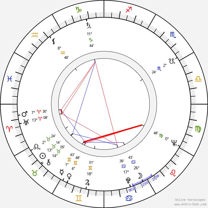 Lois De Banzie - Birth horoscope chart