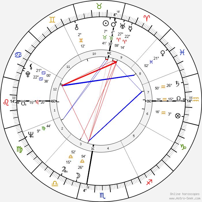 Lois Duncan - Birth horoscope chart