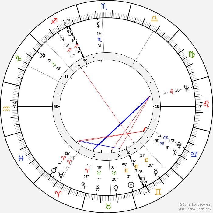 Lois M. Rodden - Birth horoscope chart