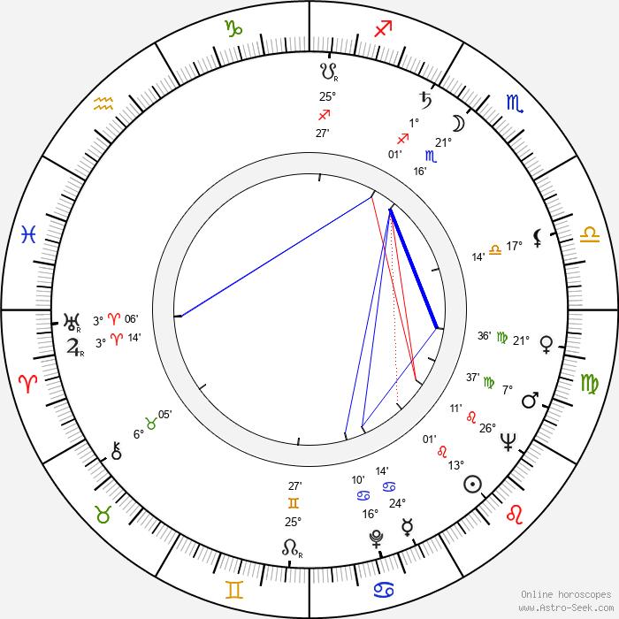 Lois Nettleton - Birth horoscope chart