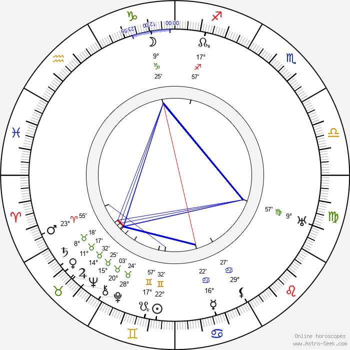 Lois Weber - Birth horoscope chart