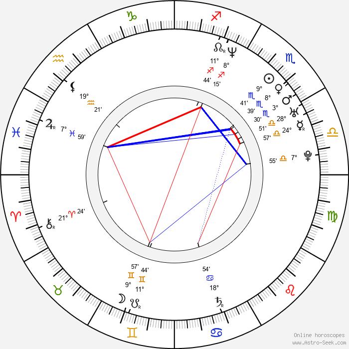 Lol Crawley - Birth horoscope chart