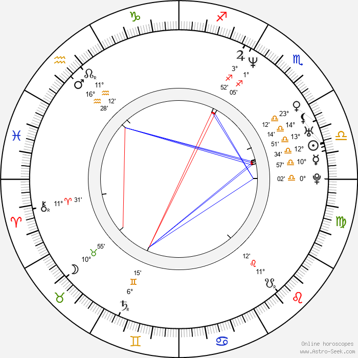 Lola Dueñas - Birth horoscope chart