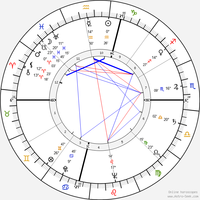 Lola Flores - Birth horoscope chart