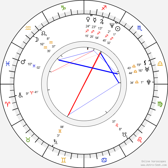 Lola Glaudini - Birth horoscope chart