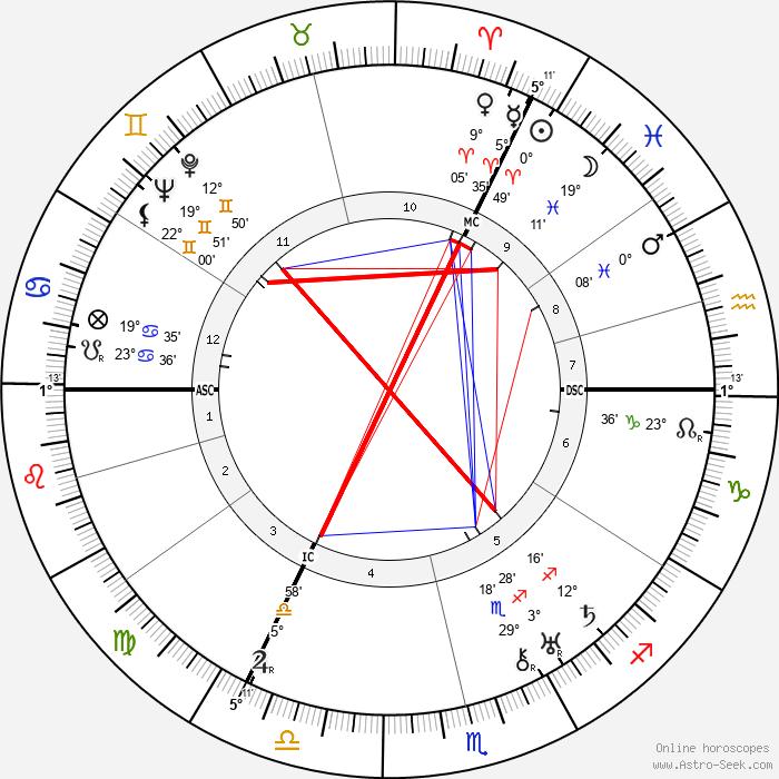 Lola Kinel - Birth horoscope chart