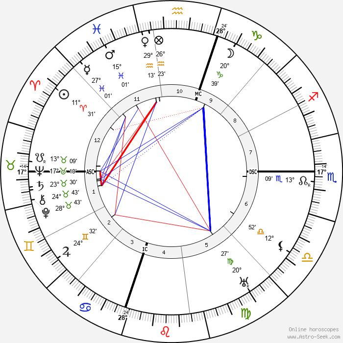 Lon Chaney - Birth horoscope chart