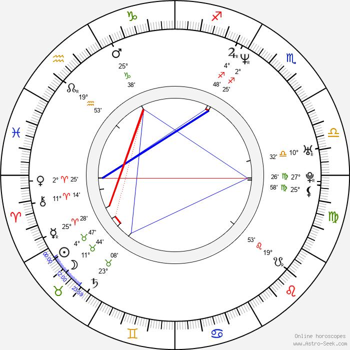 Loni Peristere - Birth horoscope chart
