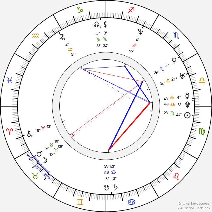 Loona - Birth horoscope chart