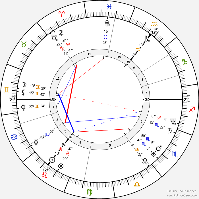 Lord Alfred Tennyson - Birth horoscope chart