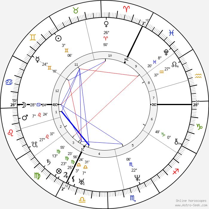 Lord Bulwer-Lytton - Birth horoscope chart