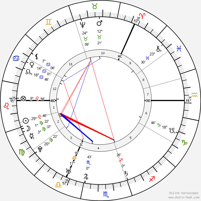 Lord Elcho - Birth horoscope chart