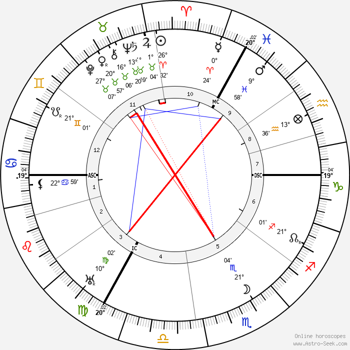 Lord Halifax - Birth horoscope chart