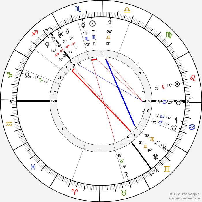 Lord James Clyde - Birth horoscope chart
