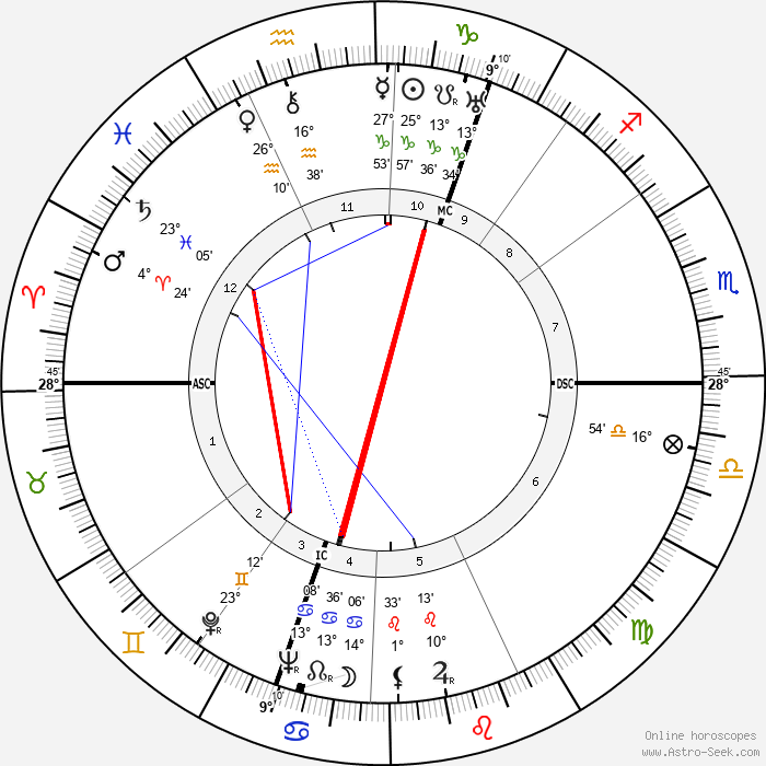Lord John Wheatley - Birth horoscope chart