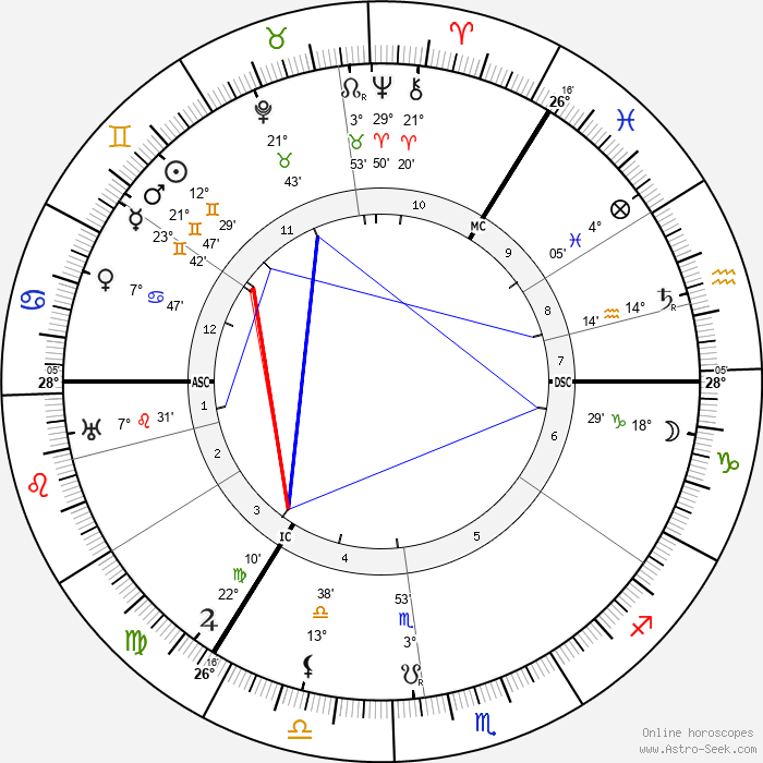 Lord McGowan - Birth horoscope chart