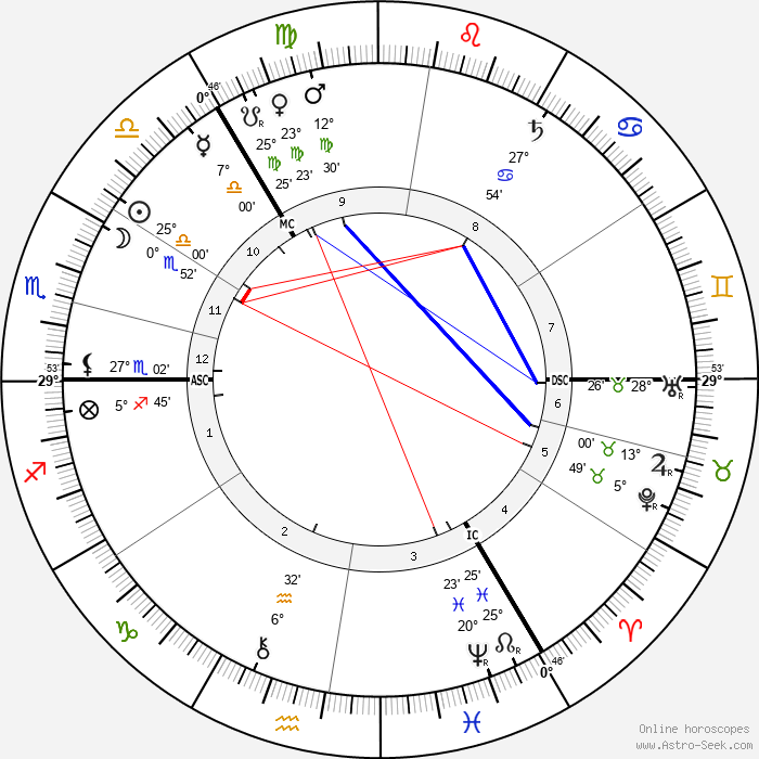 Lord Sands - Birth horoscope chart
