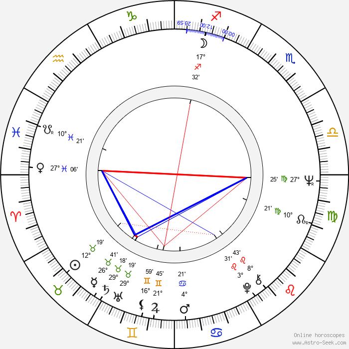 Loredana Nusciak - Birth horoscope chart