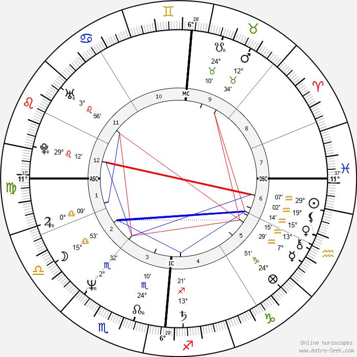 Loreena McKennitt - Birth horoscope chart