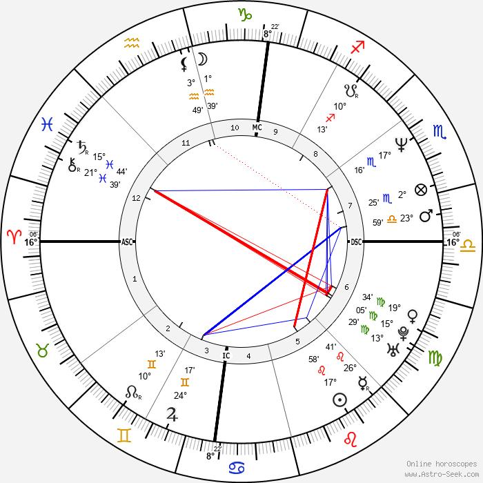Lorella Cuccarini - Birth horoscope chart