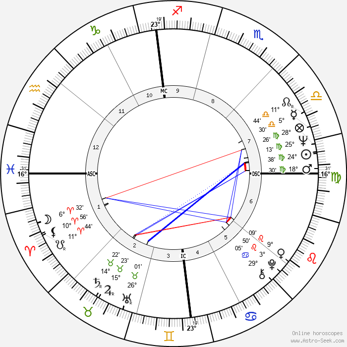 Lorella de Luca - Birth horoscope chart