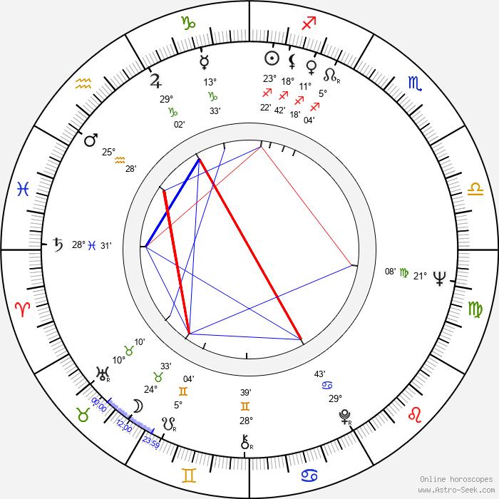 Lorena Velázquez - Birth horoscope chart