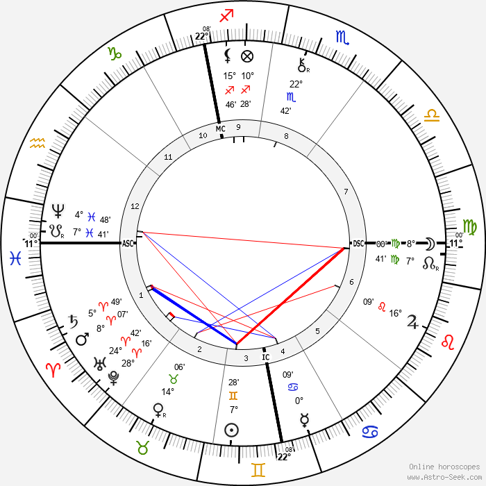 Lorenz Adlon - Birth horoscope chart
