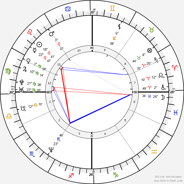 Lorenzo Bernardi - Birth horoscope chart