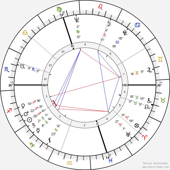 Lorenzo Buffon - Birth horoscope chart