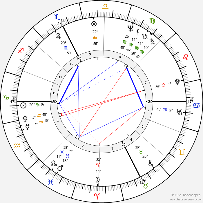 Lorenzo de Medici - Birth horoscope chart