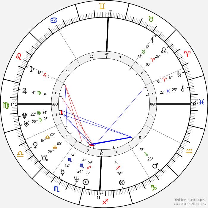 Lorenzo Flaherty - Birth horoscope chart