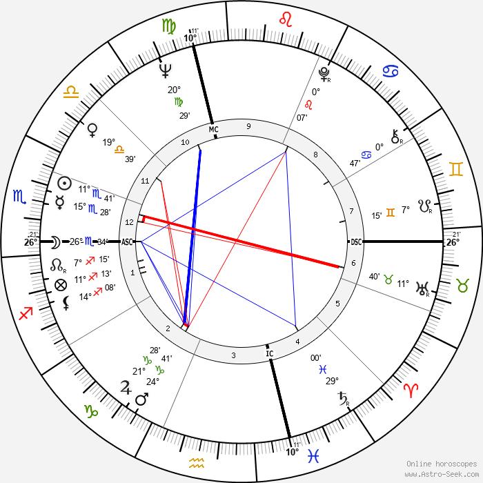 Loretta Swit - Birth horoscope chart