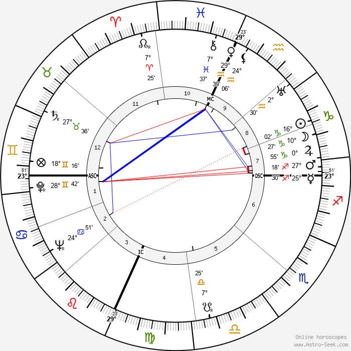 Loretta Young - Birth horoscope chart