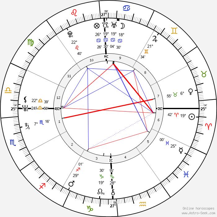 Lori Black - Birth horoscope chart